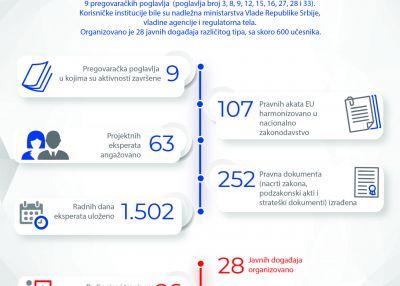 Rezultati projekta u periodu septembar 2020 – jul 2021.