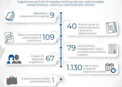 Infografik: rezultati projekta u periodu januar 2019 - avgust 2020.